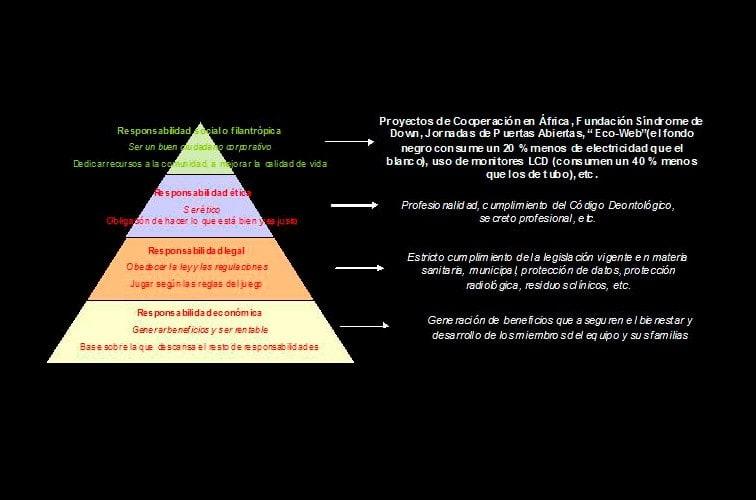 pirámide de carrol